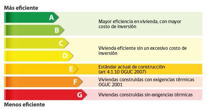 Tipos de calificación que puedes obtener de tu casa al conseguir el Certificado de Eficiencia Energética